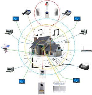 smart wiring and nbn canberra rh instantcommunications com au Structured Wiring Control4 Wiring -Diagram